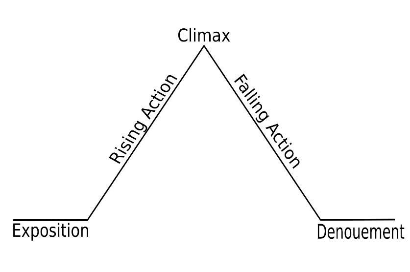 model mnemonics