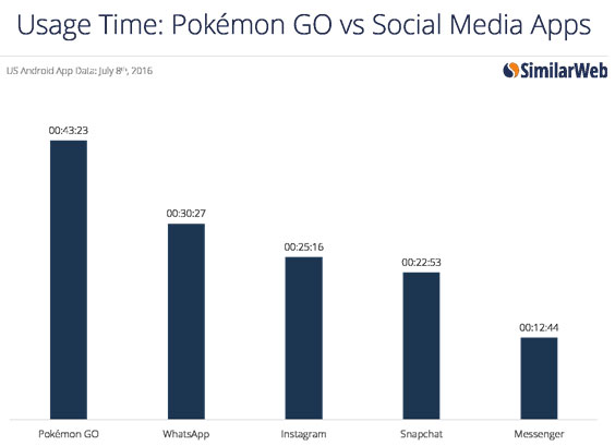 Pokemon-Go-vs-Social-media-apps