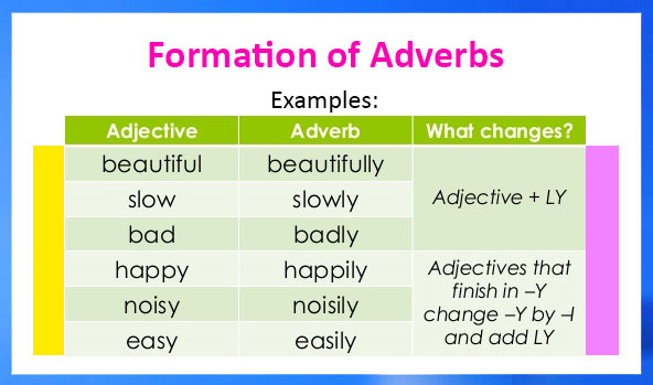 Formation Of Adverbs Definition Types Examples And Worksheets